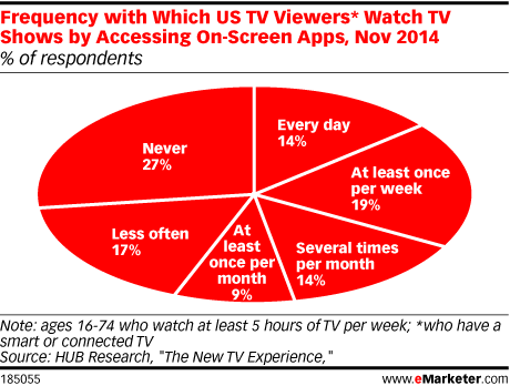 Frequency with Which US TV Viewers* Watch TV Shows by Accessing On-Screen Apps, Nov 2014 (% of respondents)