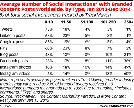 Average Number of Social Interactions* with Branded Content Posts Worldwide, by Type, Jan 2013-Dec 2014 (% of total social interactions tracked by TrackMaven)