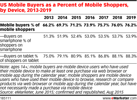 US Mobile Buyers as a Percent of Mobile Shoppers, by Device, 2013-2019