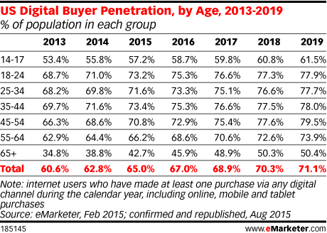 US Digital Buyer Penetration, by Age, 2013-2019 (% of population in each group)