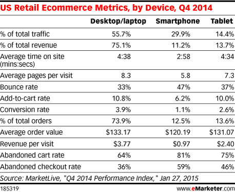 US Retail Ecommerce Metrics, by Device, Q4 2014