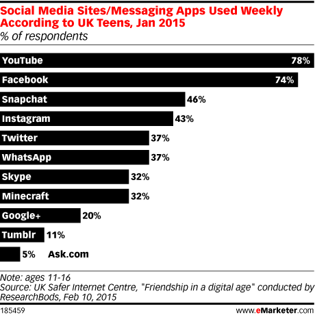 Social Media Sites/Messaging Apps Used Weekly According to UK Teens, Jan 2015 (% of respondents)