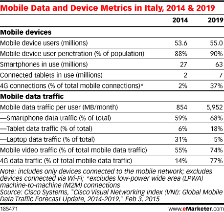 Mobile Data and Device Metrics in Italy, 2014 & 2019