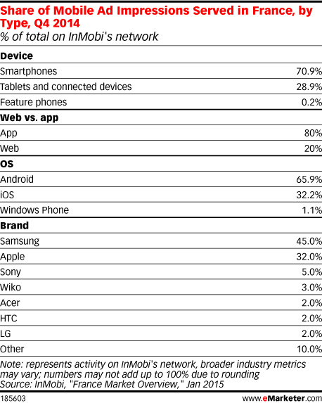 Share of Mobile Ad Impressions Served in France, by Type, Q4 2014 (% of total on InMobi's network)