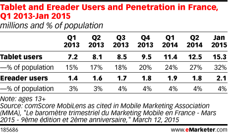 Tablet and Ereader Users and Penetration in France, Q1 2013-Jan 2015 (millions and % of population)