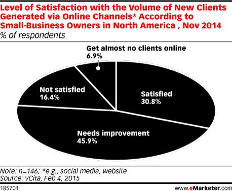 Level of Satisfaction with the Volume of New Clients Generated via Online Channels* According to Small-Business Owners in North America , Nov 2014 (% of respondents)