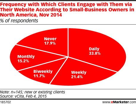 Frequency with Which Clients Engage with Them via Their Website According to Small-Business Owners in North America, Nov 2014 (% of respondents)