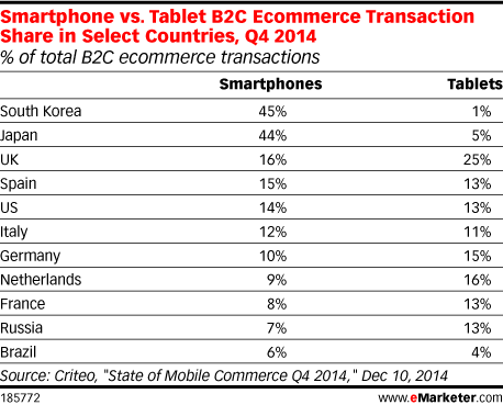 Smartphone vs. Tablet B2C Ecommerce Transaction Share in Select Countries, Q4 2014 (% of total B2C ecommerce transactions)