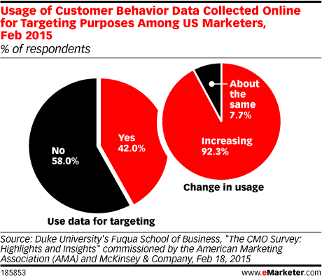 Usage of Customer Behavior Data Collected Online for Targeting Purposes Among US Marketers, Feb 2015 (% of respondents)