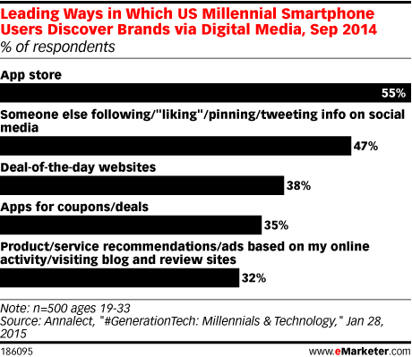 Leading Ways in Which US Millennial Smartphone Users Discover Brands via Digital Media, Sep 2014 (% of respondents)