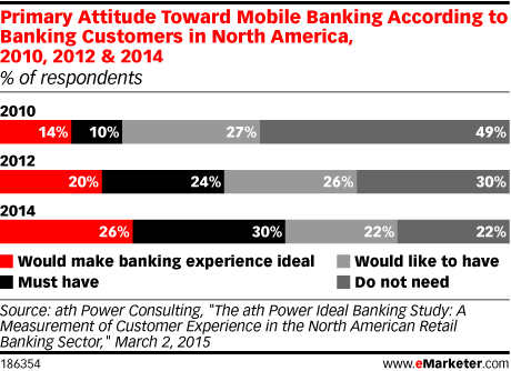Primary Attitude Toward Mobile Banking According to Banking Customers in North America, 2010, 2012 & 2014 (% of respondents)