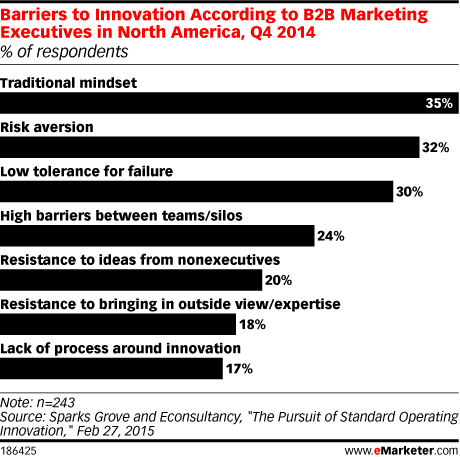 Barriers to Innovation According to B2B Marketing Executives