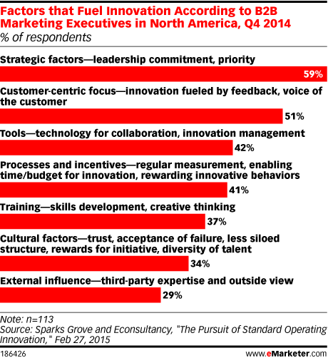 Factors that Fuel Innovation According to B2B Marketing