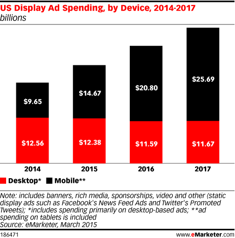 US Display Ad Spending, by Device, 2014-2017 (billions)