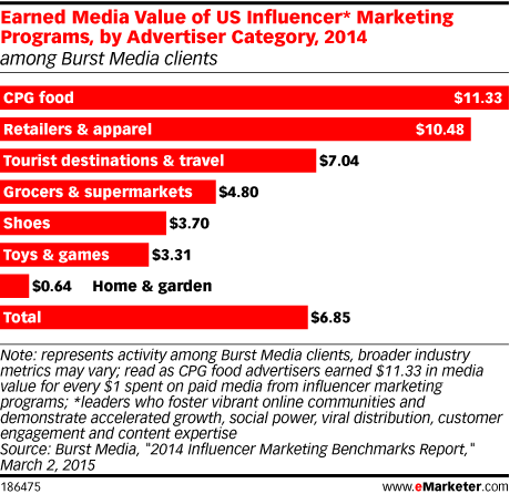 Earned Media Value of US Influencer* Marketing Programs, by Advertiser Category, 2014 (among Burst Media clients)
