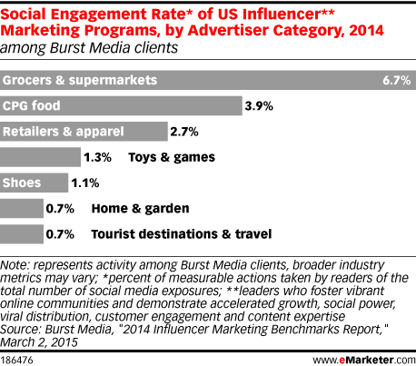 Social Engagement Rate* of US Influencer** Marketing Programs, by Advertiser Category, 2014 (among Burst Media clients)