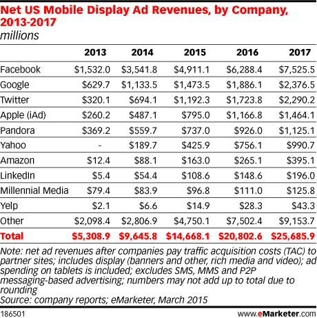 Net US Mobile Display Ad Revenues, by Company, 2013-2017 (millions)