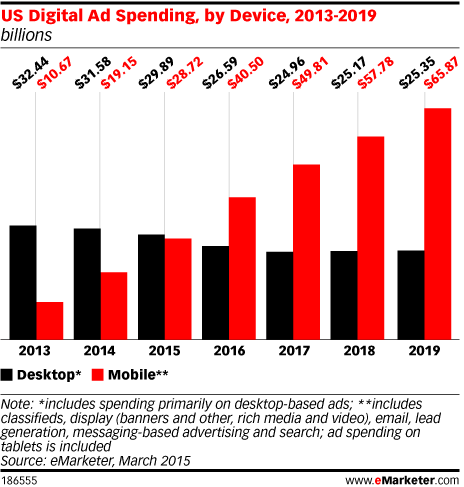 US Digital Ad Spending, by Device, 2013-2019 (billions)