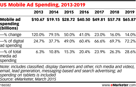 US Mobile Ad Spending, 2013-2019