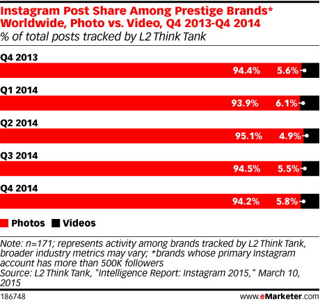 Instagram Post Share Among Prestige Brands* Worldwide, Photo vs. Video, Q4 2013-Q4 2014 (% of total posts tracked by L2 Think Tank)