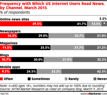 Frequency with Which US Internet Users Read News, by Channel, March 2015 (% of respondents)