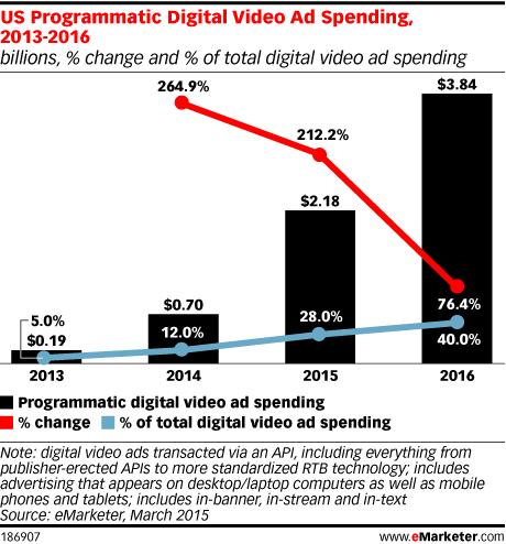 US Programmatic Digital Video Ad Spending, 2013-2016 (billions, % change and % of total digital video ad spending)