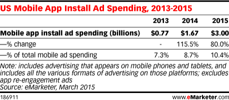 US Mobile App Install Ad Spending, 2013-2015