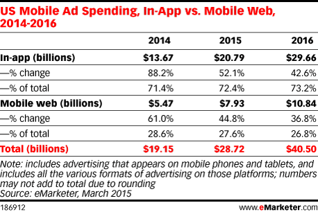 US Mobile Ad Spending, In-App vs. Mobile Web, 2014-2016