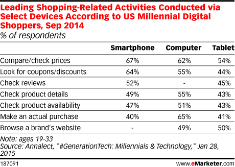 Leading Shopping-Related Activities Conducted via Select Devices According to US Millennial Digital Shoppers, Sep 2014 (% of respondents)