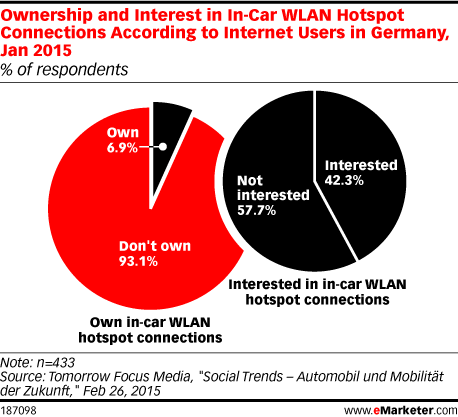 Ownership and Interest in In-Car WLAN Hotspot Connections According to Internet Users in Germany, Jan 2015 (% of respondents)