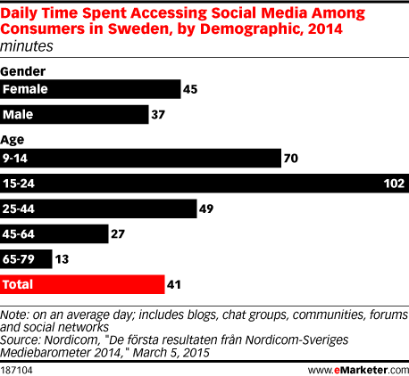 Daily Time Spent Accessing Social Media Among Consumers in Sweden, by Demographic, 2014 (minutes)