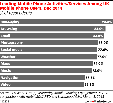 Leading Mobile Phone Activities/Services Among UK Mobile Phone Users, Dec 2014 (% of respondents)