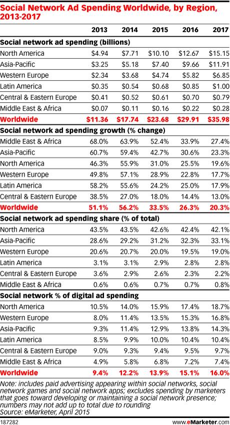 Social Network Ad Spending Worldwide, by Region, 2013-2017