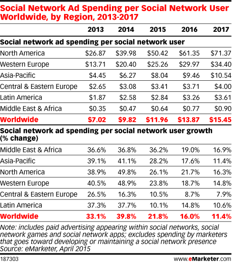 Social Network Ad Spending per Social Network User Worldwide, by Region, 2013-2017