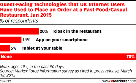 Guest-Facing Technologies that UK Internet Users Have Used to Place an Order at a Fast-Food/Casual Restaurant, Jan 2015 (% of respondents)