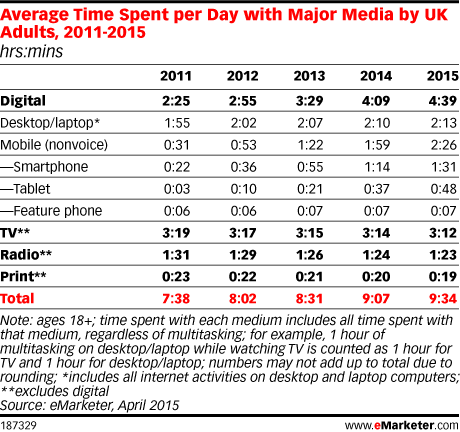 Average Time Spent per Day with Major Media by UK Adults, 2011-2015 (hrs:mins)