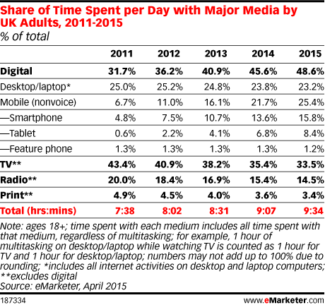 Share of Time Spent per Day with Major Media by UK Adults, 2011-2015 (% of total)