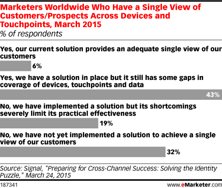 Marketers Worldwide Who Have a Single View of Customers/Prospects Across Devices and Touchpoints, March 2015 (% of respondents)
