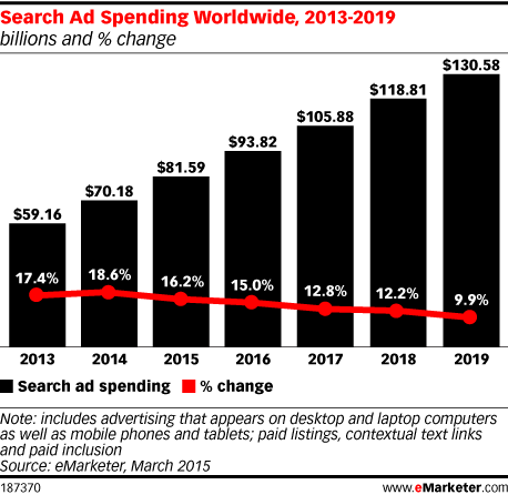 Search Ad Spending Worldwide, 2013-2019 (billions and % change)