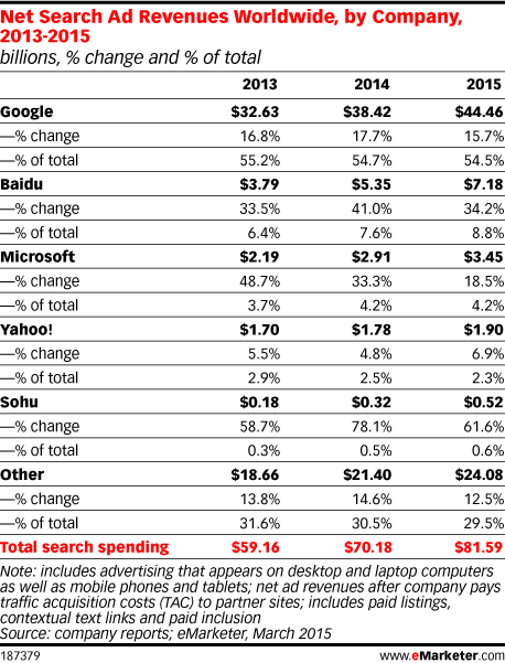 Net Search Ad Revenues Worldwide, by Company, 2013-2015 (billions, % change and % of total)