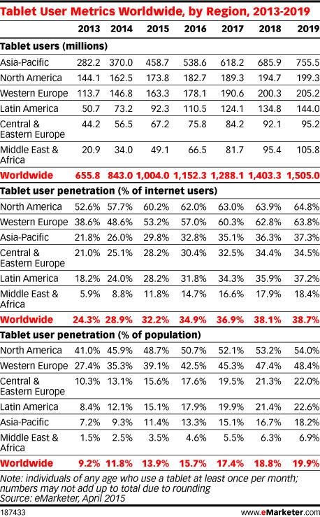Tablet User Metrics Worldwide, by Region, 2013-2019