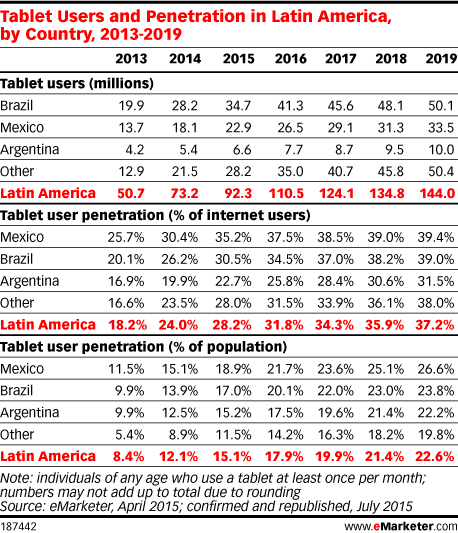 Tablet Users and Penetration in Latin America, by Country, 2013-2019