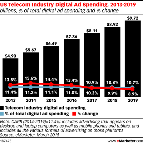 US Telecom Industry Digital Ad Spending, 2013-2019 (billions, % of total digital ad spending and % change)