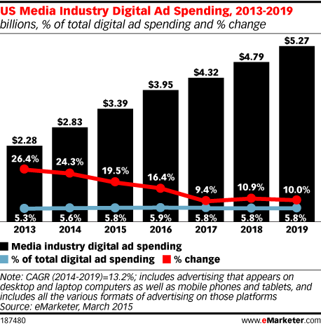 US Media Industry Digital Ad Spending, 2013-2019 (billions, % of total digital ad spending and % change)