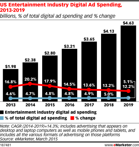 US Entertainment Industry Digital Ad Spending, 2013-2019 (billions, % of total digital ad spending and % change)