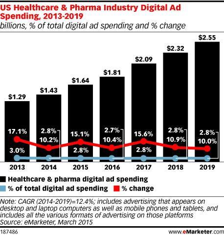 US Healthcare & Pharma Industry Digital Ad Spending, 2013-2019 (billions, % of total digital ad spending and % change)