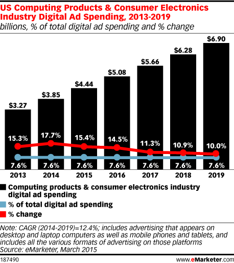 US Computing Products & Consumer Electronics Industry Digital Ad Spending, 2013-2019 (billions, % of total digital ad spending and % change)