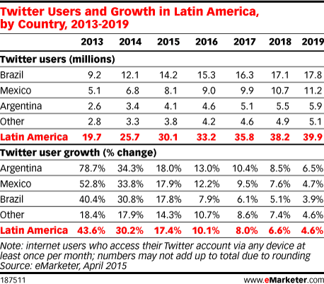 Twitter Users and Growth in Latin America, by Country, 2013-2019