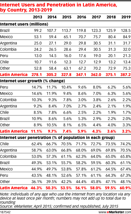 Internet Users and Penetration in Latin America, by Country, 2013-2019