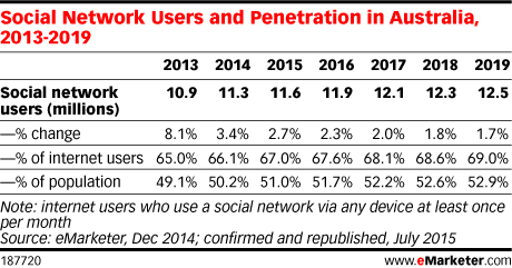 Social Network Users and Penetration in Australia, 2013-2019